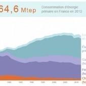 (Infographie) Consommation d'énergie en France : évolution et répartition | L'énergie est notre avenir, comprenons-la | Scoop.it
