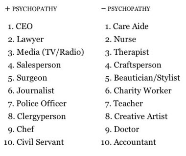 Are You Surrounded by Psychopaths? | Radio Show Contents | Scoop.it