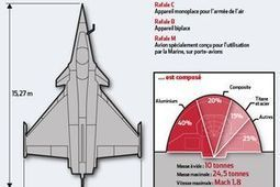 Rafale and Egypt ! First customer after French army | Military Aviation & Technology | Scoop.it