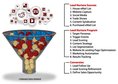 Social Media for Lead Generation | Social Media Consultant 2012 | Scoop.it