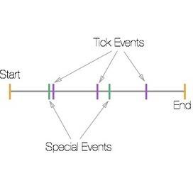 EasyTimeline   iOS & OS X Development   Scoop.it