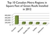 Green Roof Industry Thrives in Toronto in Lead Up To Grey to Green - Living Architecture Monitor magazine | Krachten die de bouw gaan innoveren | Scoop.it