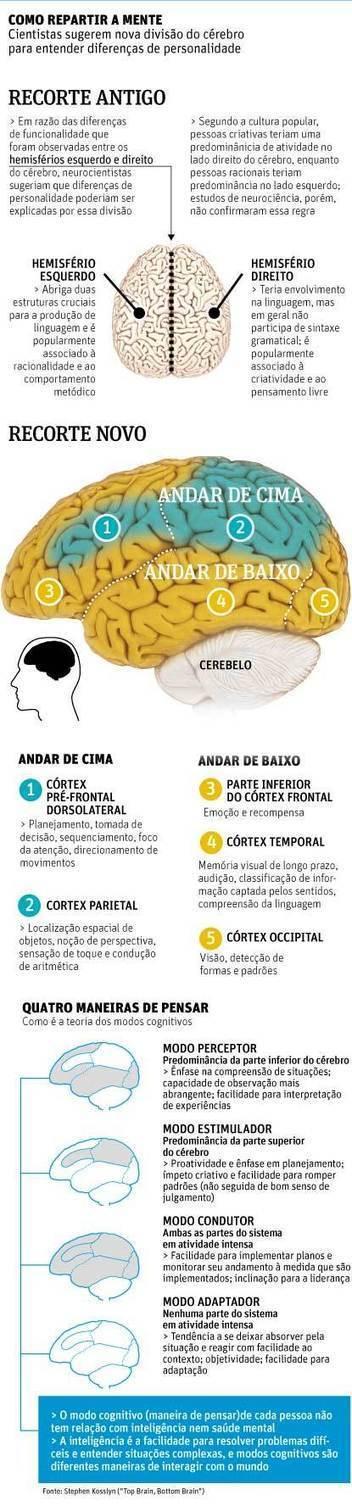 Folha de S.Paulo - Ciência - Psicólogo americano separa pessoas em quatro perfis segundo formas de pensar - 25/11/2013   Pessoas   Scoop.it