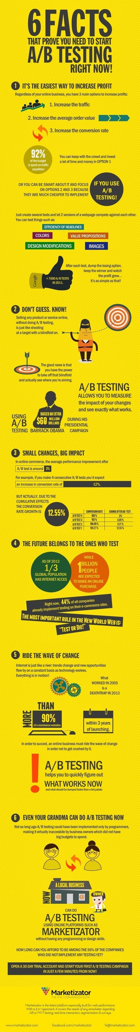 6 facts that prove you need start A/B testing right now | Online testing | Scoop.it