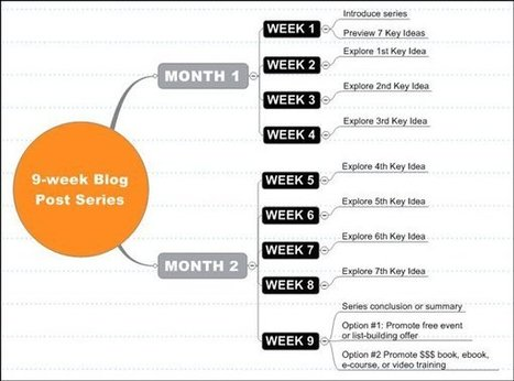 How to Turn 1 Idea into 2 Months of Content Marketing (and More) | Inbound marketing, social and SEO | Scoop.it
