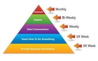 5 Steps to Creating an Effective Content Mix   social media, estrategia de comunicación digital   Scoop.it