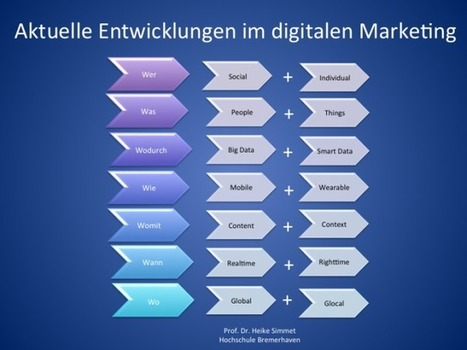 Marketing in der digitalen Transformation | Social Media & Marketing | Scoop.it