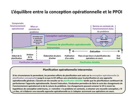 La conception et la planification des opérations interarmées | Complex systems and projects | Scoop.it