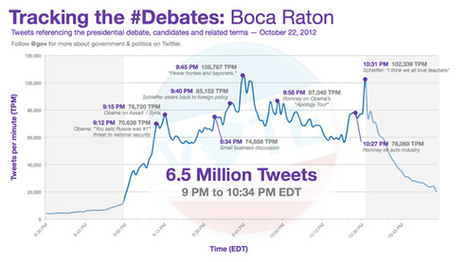 Obama gets the biggest moments on Twitter during the final debate   The Wall Blog   Social Animals   Scoop.it