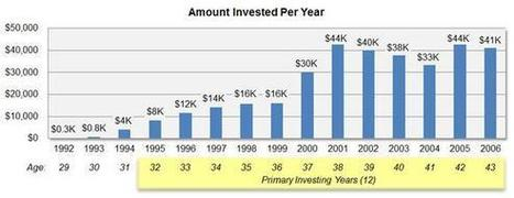 How Much Should You Invest per Month to Retire Early? | Planning Your Retirement | Scoop.it