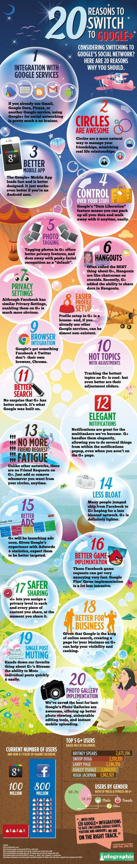 20 Reasons to Switch to Google+ [INFOGRAPHIC] | Social media influence tips | Scoop.it