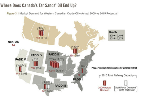 Tar Sands Report – Climate Action Network Canada | Sustain Our Earth | Scoop.it