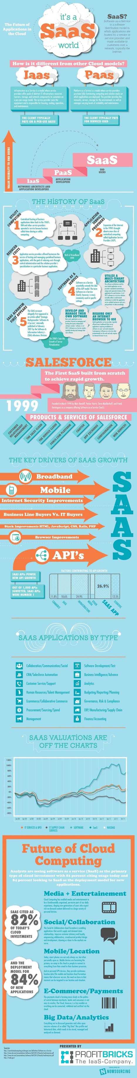We Live in A SaaS World [Infographic] - Business 2 Community | Cloud | Scoop.it