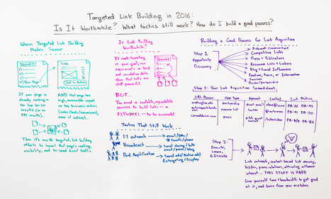 Targeted Link Building in 2016 - Whiteboard Friday | SEO 101 and up | Scoop.it