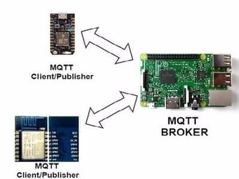 MQTT Publish-Subscribe Using Rpi, ESP and Photon | Raspberry Pi | Scoop.it