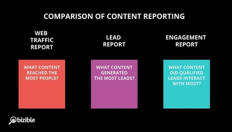 How To Measure and Improve Your B2B Content Marketing Using Engagement Reports | Transmedia Storytelling meets Tourism | Scoop.it