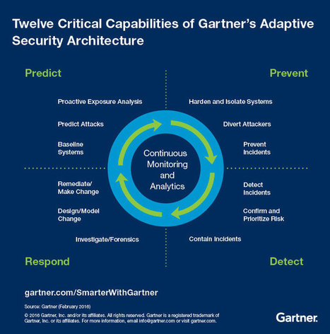 Security at the Speed of Digital Business - Smarter With Gartner | Management - Innovation -Technology and beyond | Scoop.it