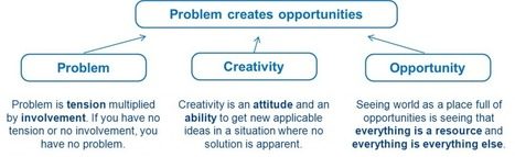 Creative thinking - HOW TO GET CREATIVE IDEAS | Thinking | Scoop.it