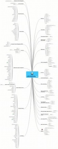 Online Collaboration Tools 2011 - Nader Ale Ebrah... mind map | Virtual R&D teams | Scoop.it