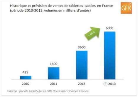 GfK prévoit la vente de 6 millions de tablettes en France en 2013 | E-Tourisme Mobile | Scoop.it
