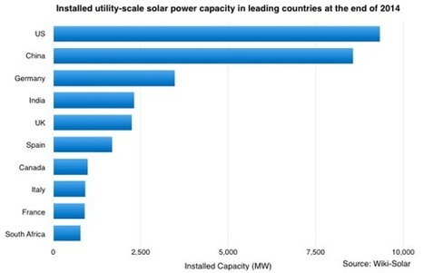 Utility-Scale Solar Power Capacity Doubles In 2014 To Reach 36 GW | Renewable Energies | Scoop.it