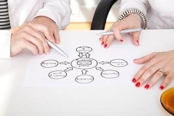 How to Help Your Senior Team Get Aligned About a Strategic Direction | Innovation experts' insights | Scoop.it
