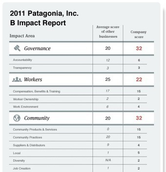 Measure What Matters | B Impact Assessment | Leadership development | Scoop.it