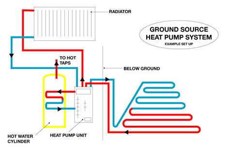 HowtoMeasuretheRealValueofGroundSourceHeatPumps? | Global Energy Systems | Scoop.it