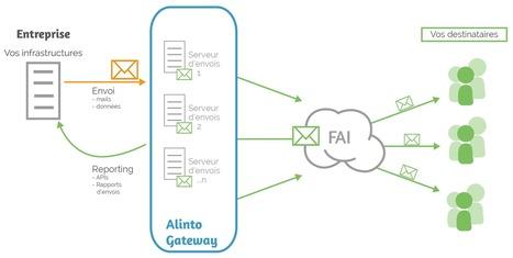 Relais SMTP pour messagerie professionnelle | Les actus des sites e-commerce | Scoop.it