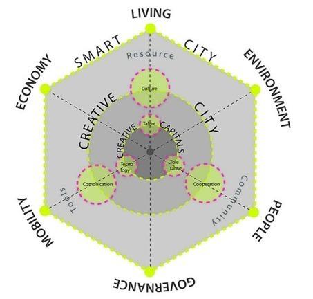 Villes innovantes recrutent nouveaux métiers | La Ville , demain ? | Scoop.it