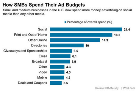 How Small Businesses Spend Their Ad Budgets | WSJ | Social Media Marketing | Scoop.it