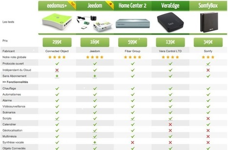 Comparatif des box domotiques: nouvelle version en ligne | Hightech, domotique, robotique et objets connectés sur le Net | Scoop.it