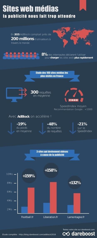 [Infographie] Sites web des médias, Adblock et le temps de chargement | Smartphones et réseaux sociaux | Scoop.it