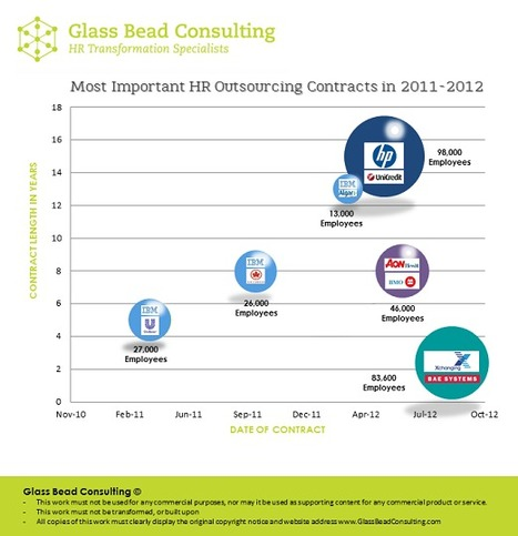 Most Important HR Outsourcing Contracts of the last 2 Years | HR Transformation | Scoop.it