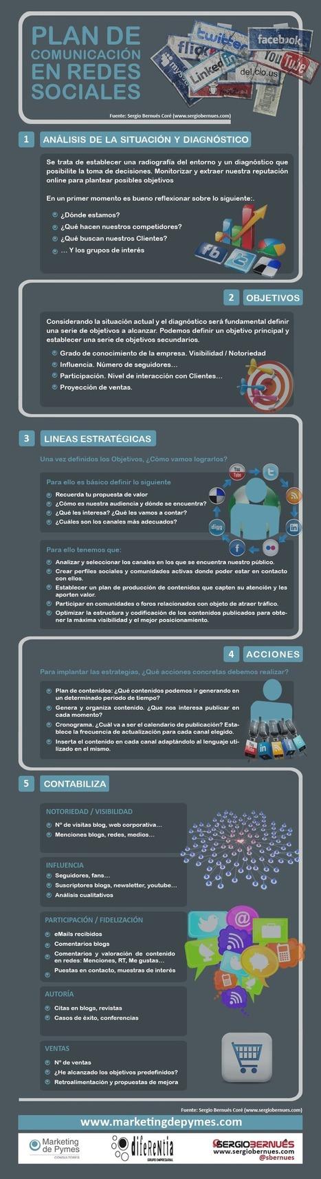 Plan de comunicación en Redes Sociales #infografia #infographic #socialmedia | Cecilia Arrieta Mendizábal | Scoop.it