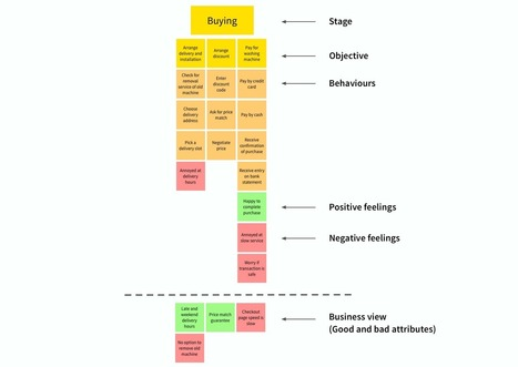 How to build an experience map — Medium   Nonprofit Storytelling   Scoop.it