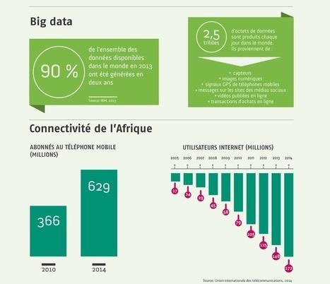 Données ouvertes et big data | Data for Development | Scoop.it