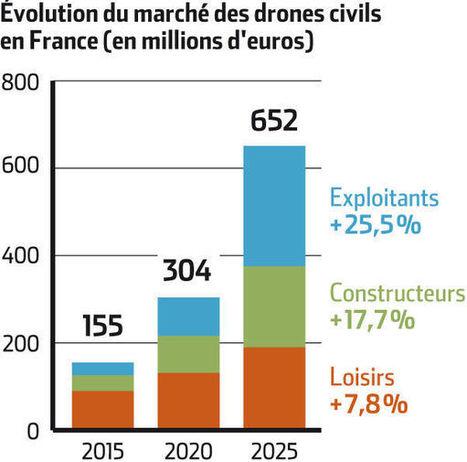 Le marché français des drones civils pourrait dépasser 650 millions d'euros en 2025 | World of Drones | World of Drones  -  UAV, UAS, sUAS, RPAS, VANT | Scoop.it