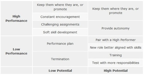 Key Differences in Managing High Potentials and High Performers | | Managing Talents | Scoop.it