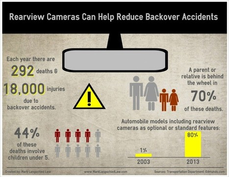 Infographic – Rearview Cameras Can Help Reduce Backover Accidents | Michigan Drivers License Restoration | Scoop.it