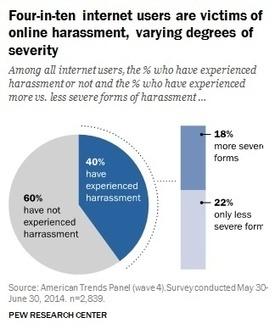 Online harassment, bullying far from 'kid stuff': Fresh data - NetFamilyNews.org | Technology and CCGPS | Scoop.it