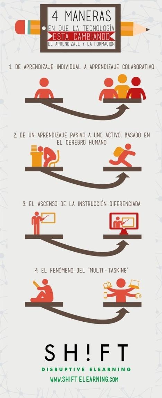 4 Maneras en que la tecnología está cambiando el aprendizaje y la formación | Marié Picón (eLearning y ciencia) | Scoop.it