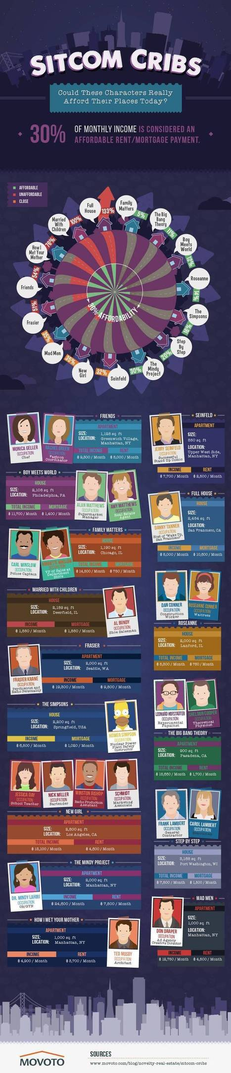 15 Sitcom Characters Who Might Be Broke If They Lived In The Real World (Infographic) | Digital-News on Scoop.it today | Scoop.it