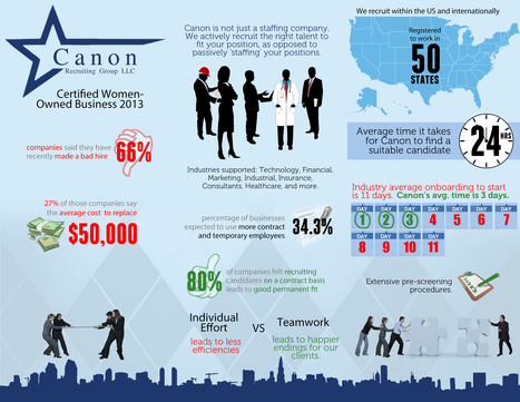 Staffing Infographic I Canon Recruiting   Staffing and Employment Solutions   Scoop.it