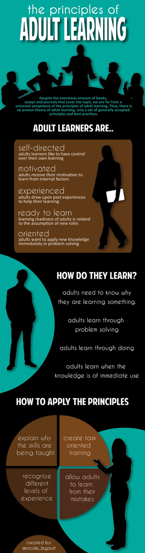 [INFOGRAPHIC] An Overview of the Principles of Adult Learning | social media infographics and typography | Scoop.it