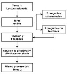 El MODELO FC y metodologías inductivas ¿sabrías relacionarlos ... | Flipper classroom | Scoop.it