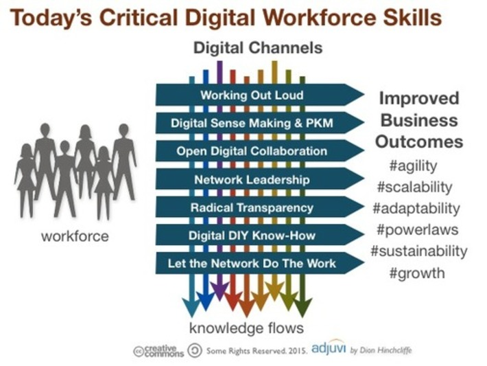 What Are the Required Skills for Today's Digital Workforce? | Personal Knowledge Mastery | Scoop.it