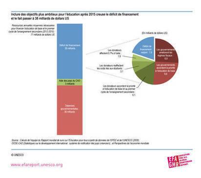 #éducation, nouveaux chiffres de l'UNESCO : le financement de l'éducation en déficit | Teaching image & photography | Scoop.it