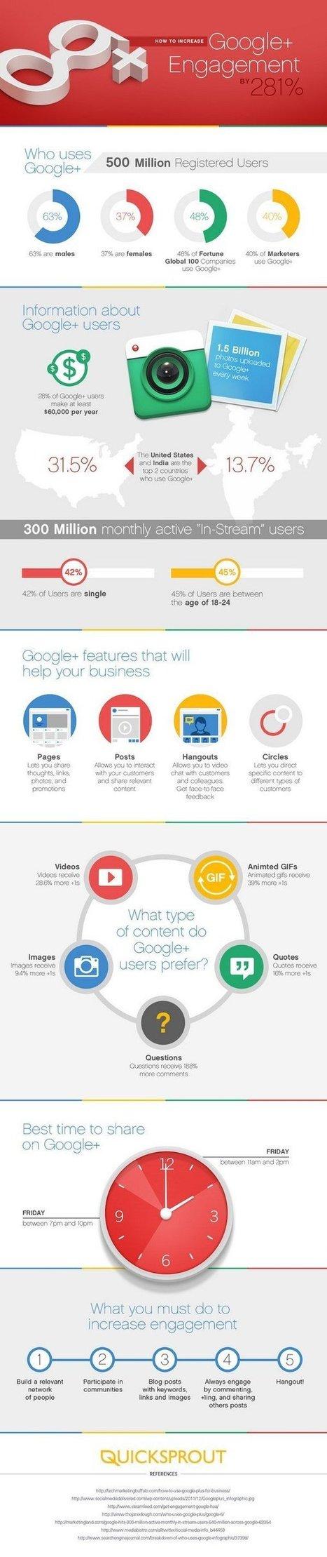 Comment augmenter l'engagement sur Google+ de 281% [Infographie] | iPaoo | Scoop.it