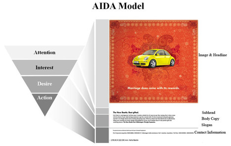 Communications theory: AIDA Model | Public Relations & Social Media Insight | Scoop.it